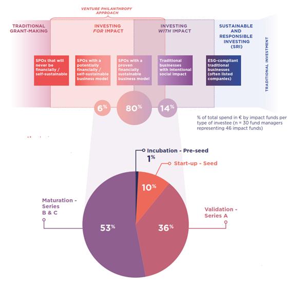 EVPA fondos de impacto rondas
