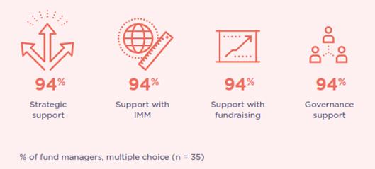EVPA fondos de impacto estrategias non financial