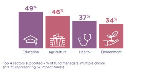 EVPA fondos de impacto sectores de inversión