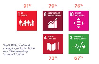 EVPA fondos de impacto ODS