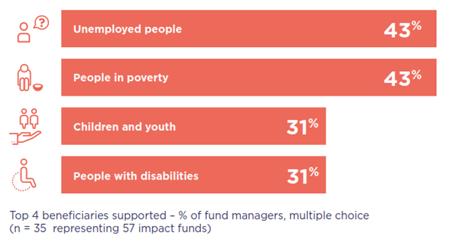 EVPA fondos de impacto beneficiarios