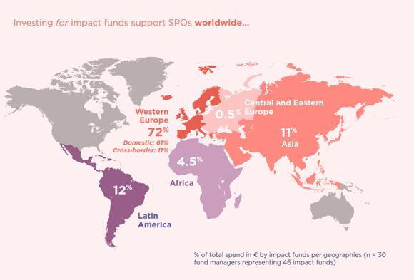 EVPA fondos de impacto localización