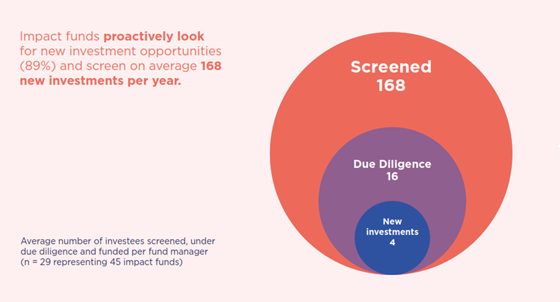 EVPA fondos de impacto screening